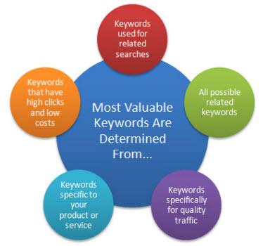 keyword sample research